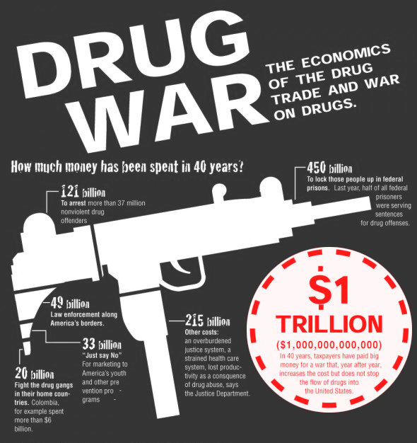 The Real Cost of the Drug War